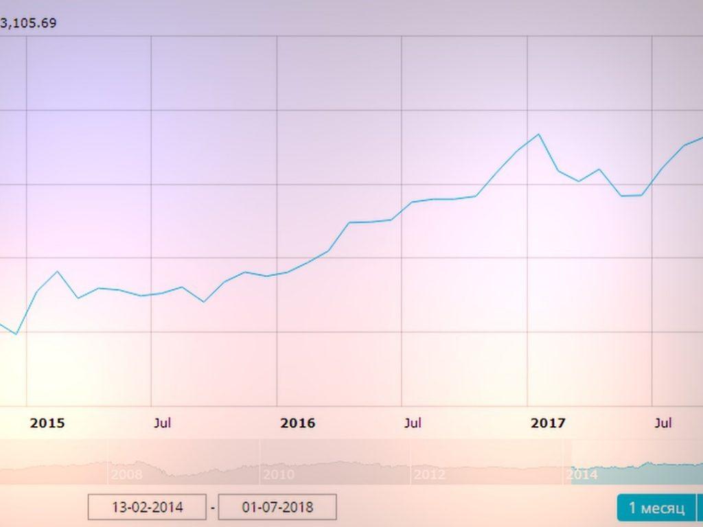 Графики валютных торгов